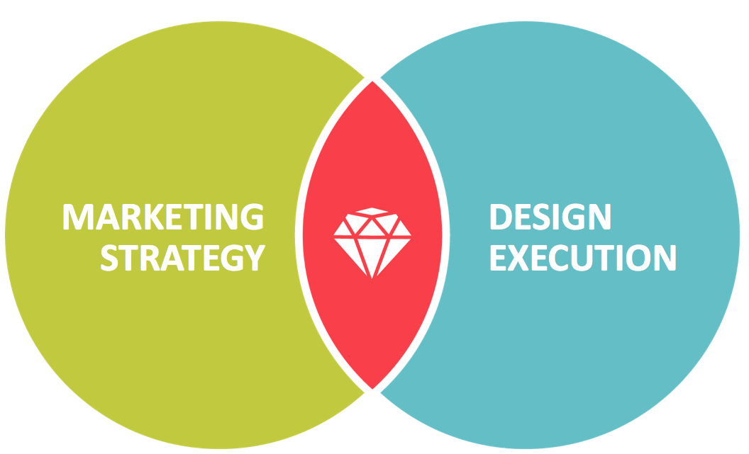 Intersection of Marketing Strategy and Design Execution