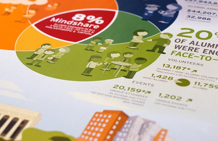 MIT Alumni Infographic