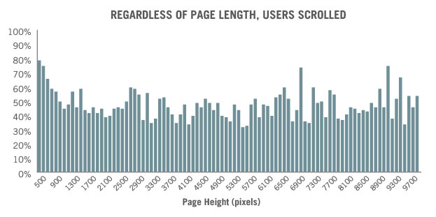 Regardless of page length, users scrolled