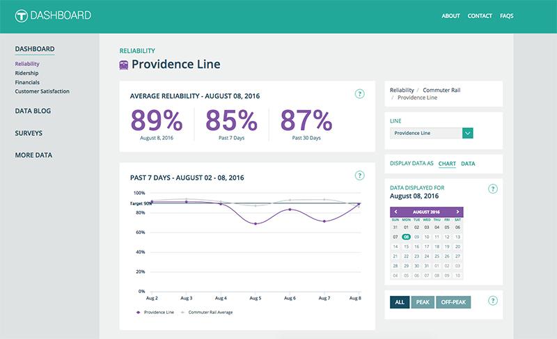 MBTA Reliability Infographics