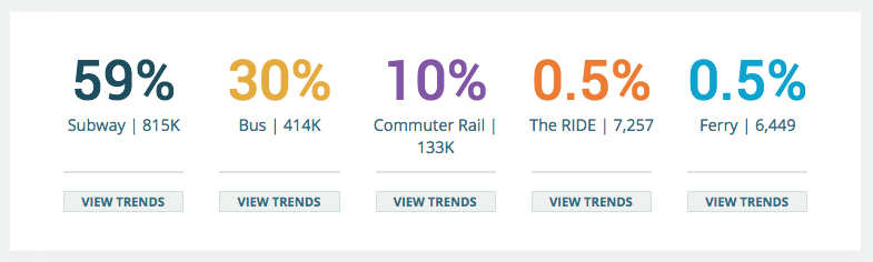 MBTA Infographic trends