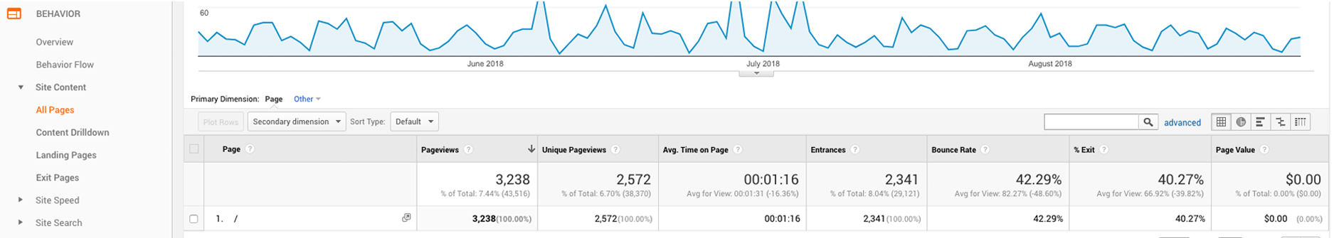 Google Analytics showing pageviews, bounce rate and exit rate