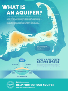 Information is Beautiful: Aquifer