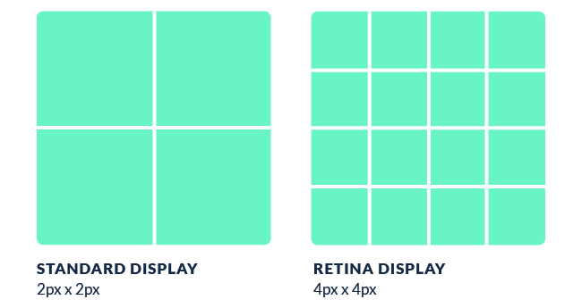 Pixels on standard display vs high-resolution retina display