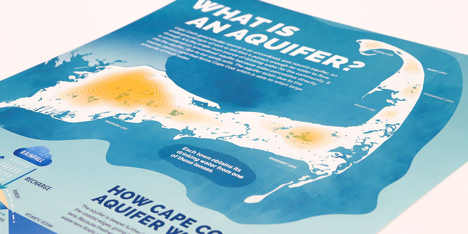 Groundwater Guardians infographics design