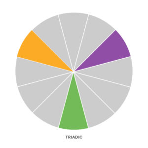 Visualization of triadic colors