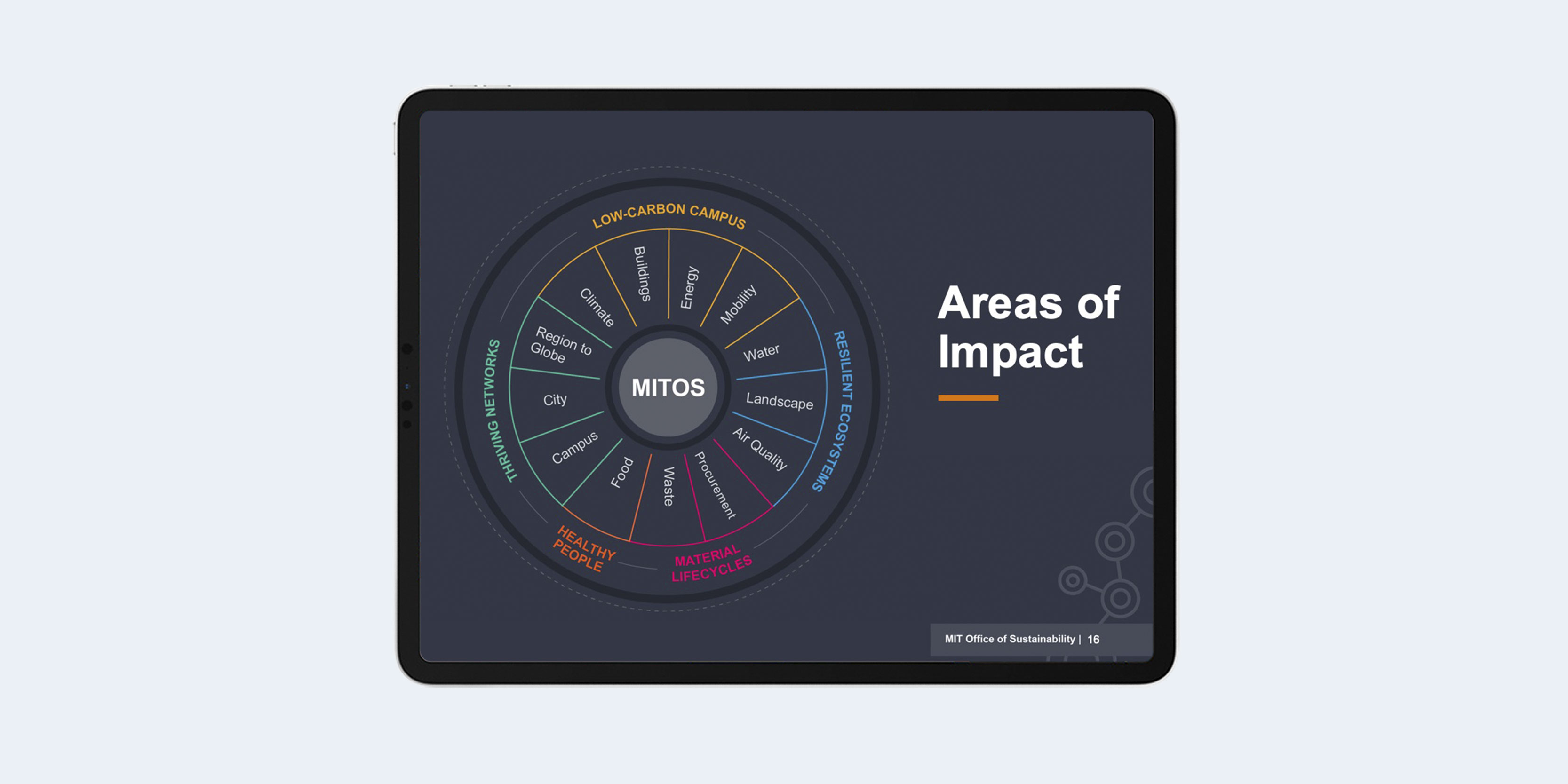 Areas of Impact infographic